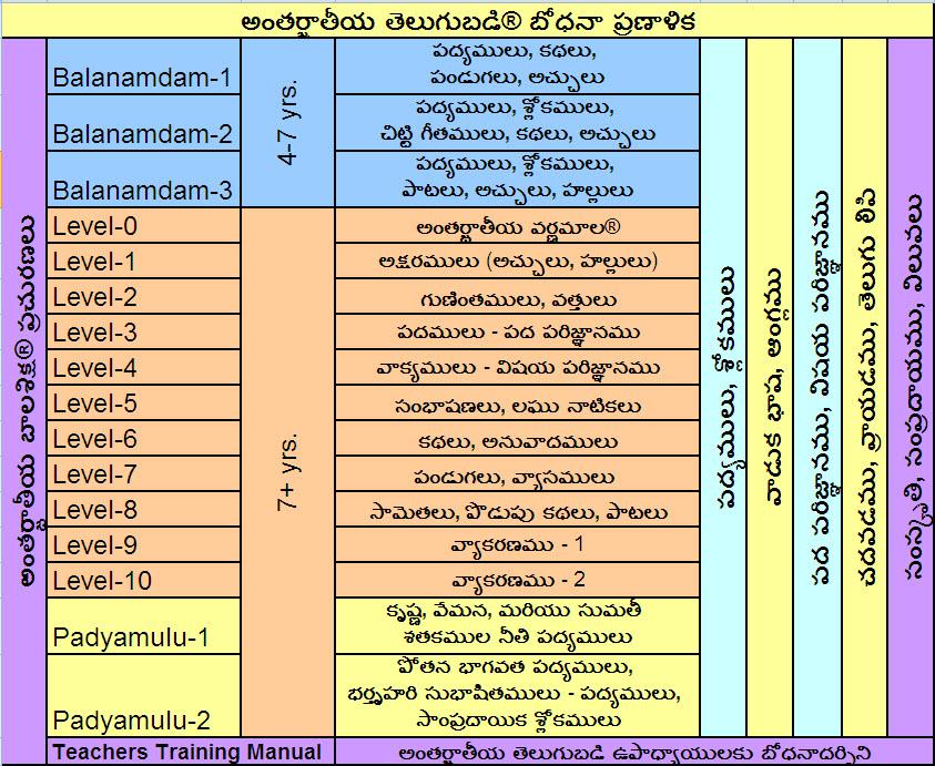 publications – Telugu Badi